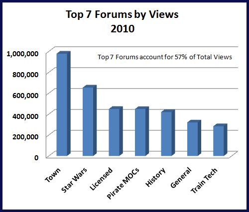 Top 7 Forums - Total Views - 2010 - Jan - Jun