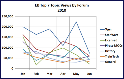 Top 7 Topic Views by Forum: Jan - Jun 2010