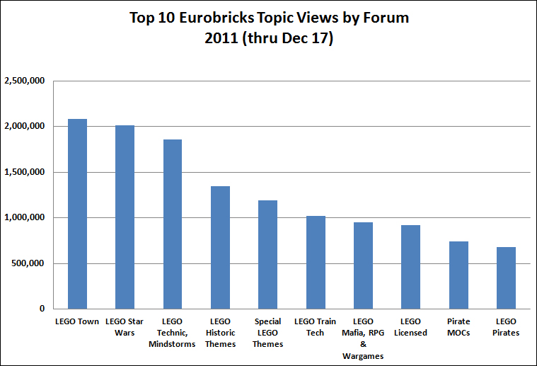 Top 10 EB Topic Views 2011