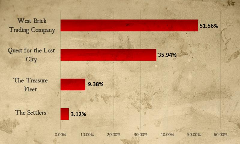 sub-theme-poll-results-800x480.jpg